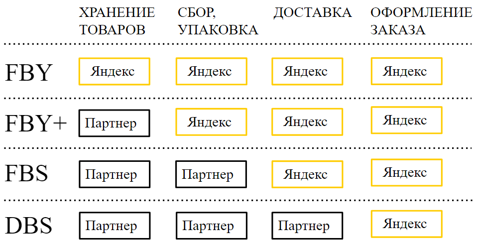 модели интеграции с ЯМ